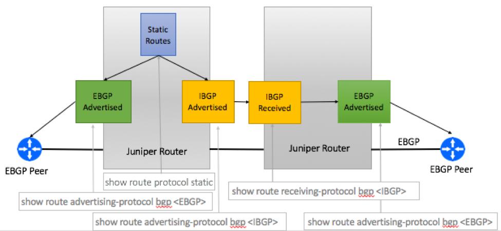 Cisco Aggregate Advertisement via Redistribution