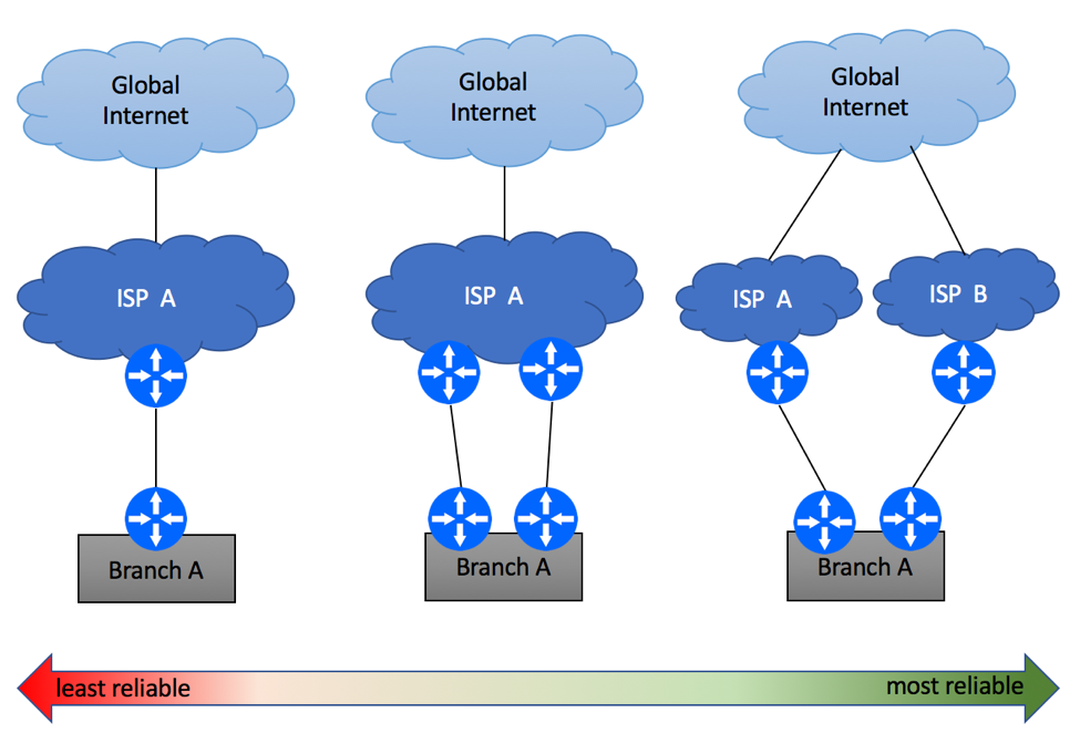 Enterprise BGP Internet Connectivity Options