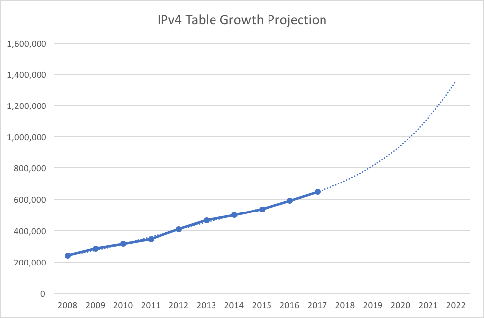 IPv4 BGP Table Size Growth Projection