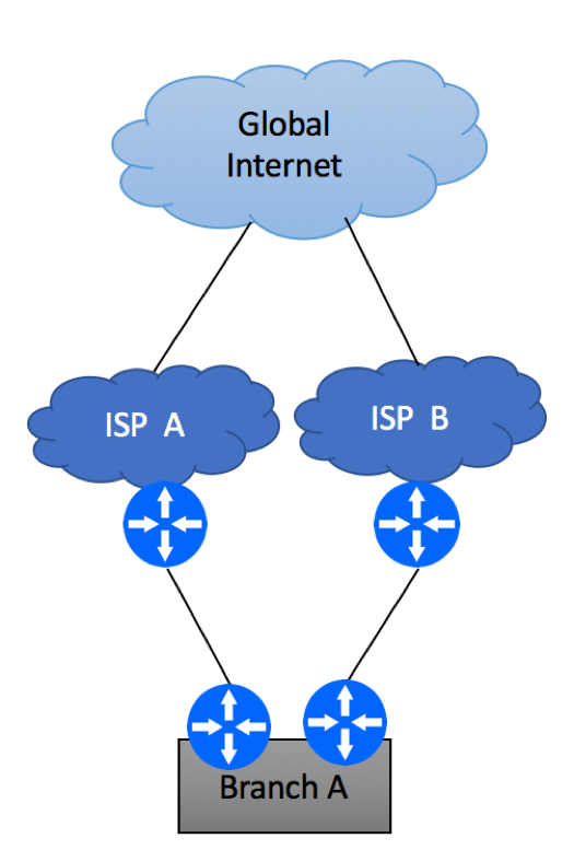 Multihoming to different ISPs