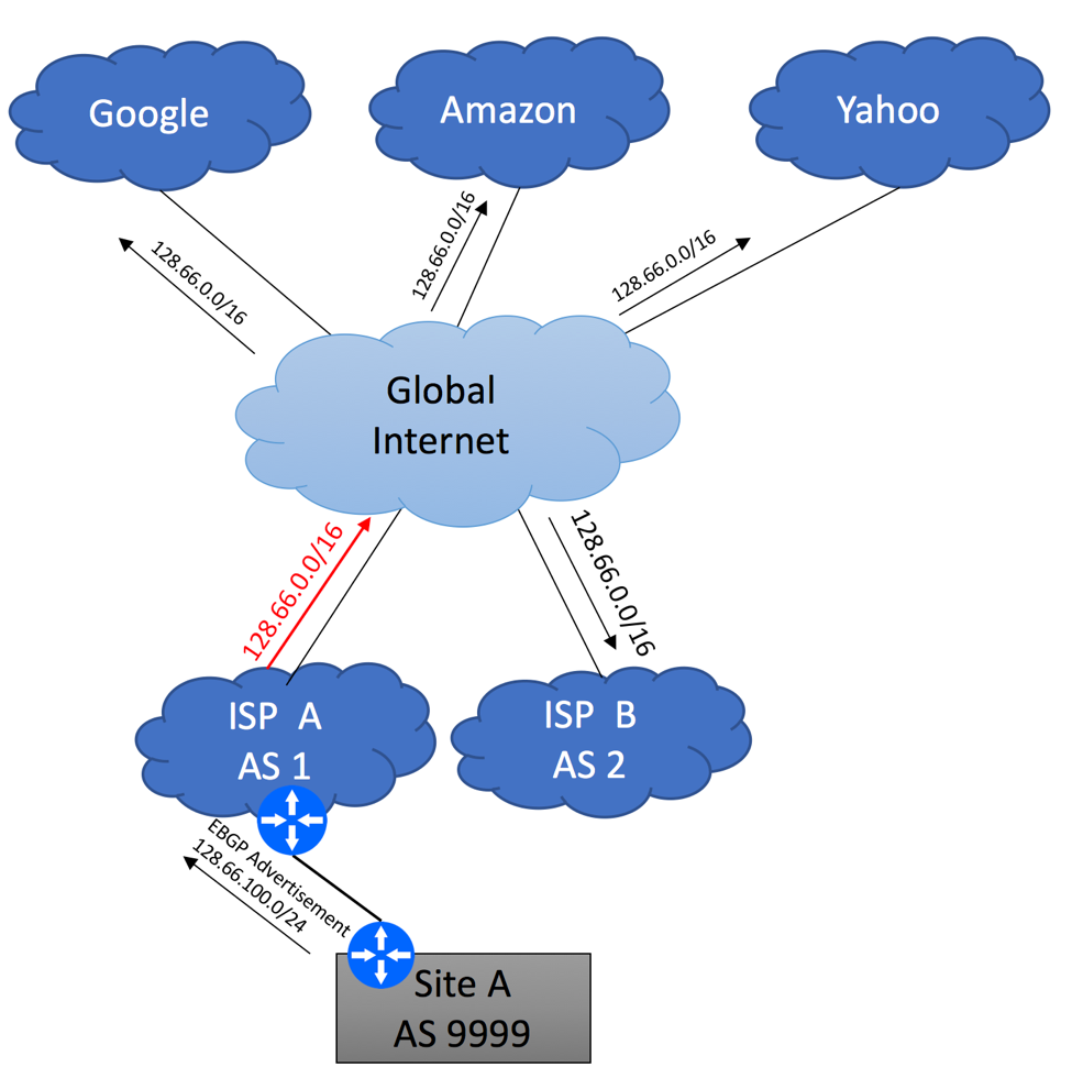 BGP for Enterprise Networks | BGP Help