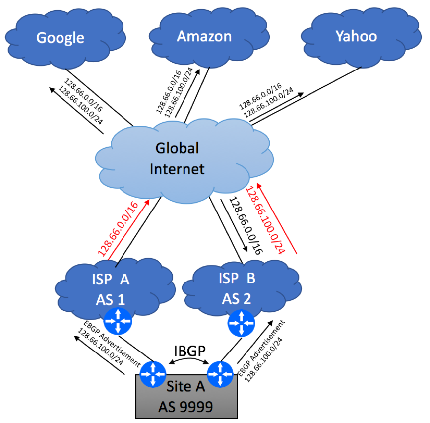 Multihoming to different ISPs using BGP - Diagram 4