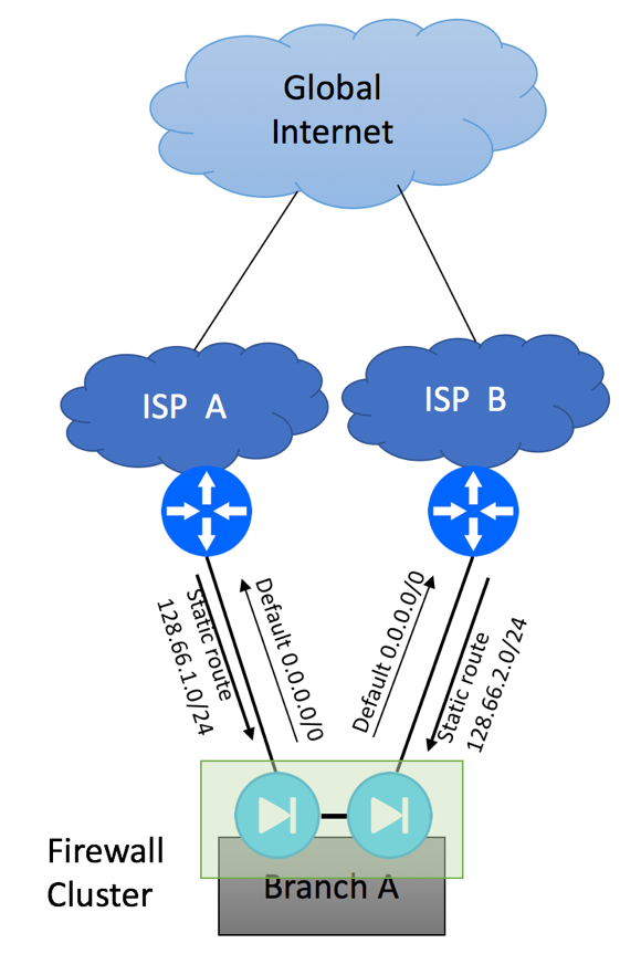 Multihoming to different ISPs with Firewall Cluster