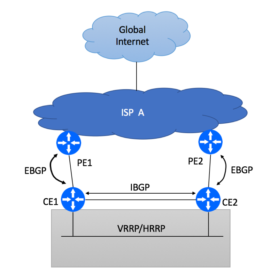 Multi Homed Dual PE Dual CE Options with HSRP/VRRP and BGP