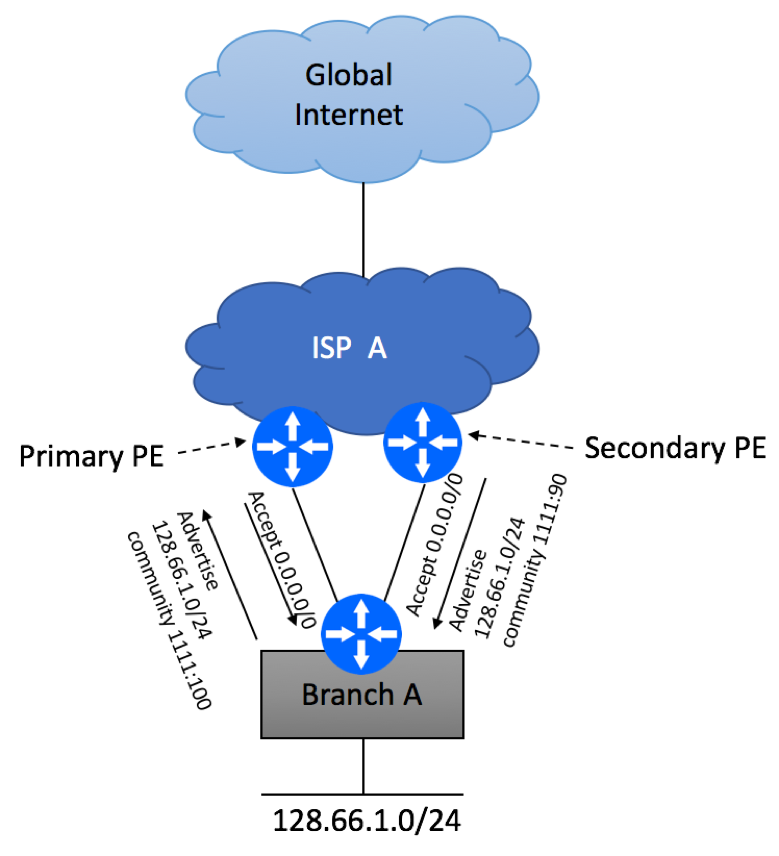 Multi Homed Dual PE Single CE BGP Routing