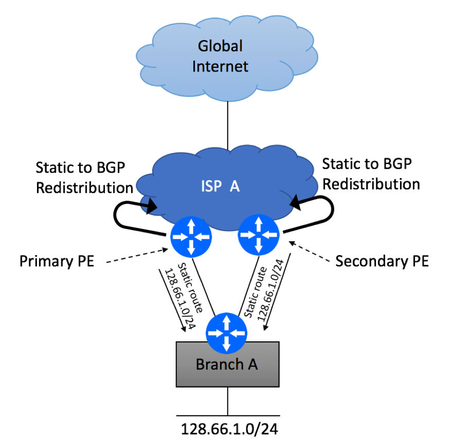 Multi Homed Dual PE Single CE Static Routing