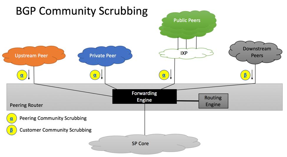 RFC7454 BGP Community Scrubbing
