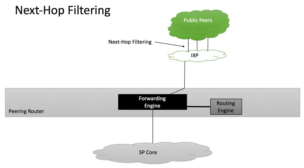 RFC7454 Next Hop Filtering