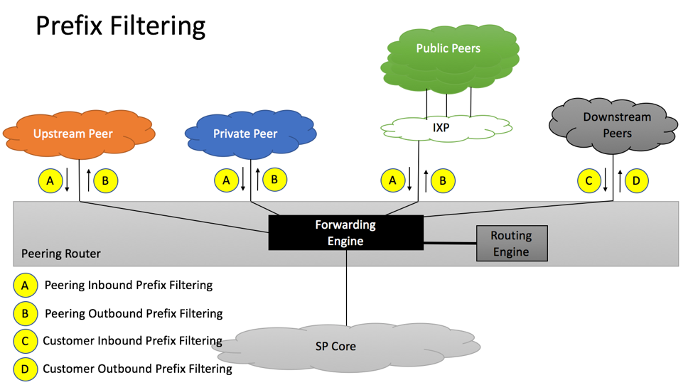 RFC7454 Prefix Filtering