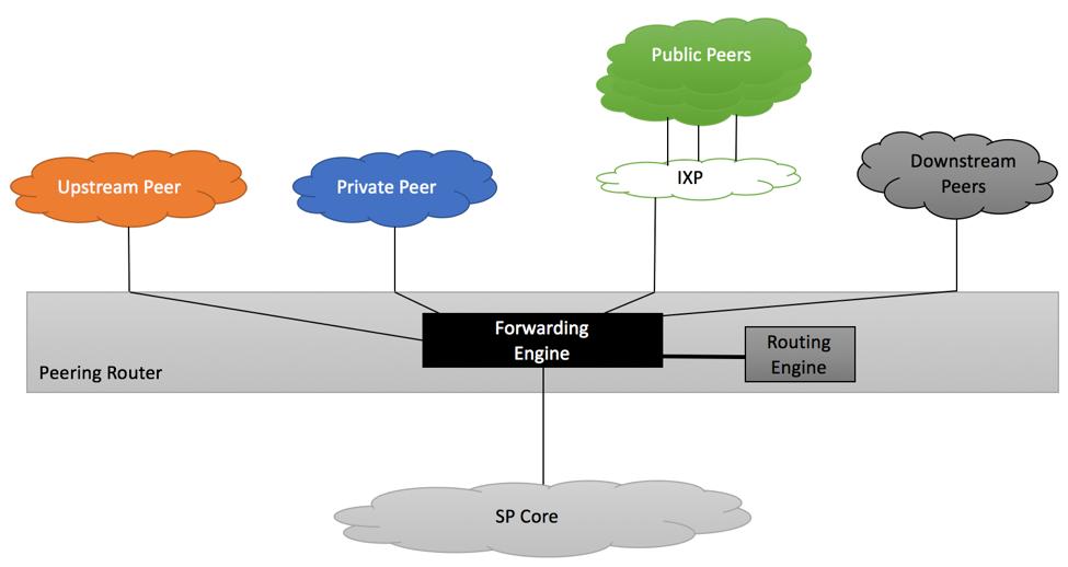 RFC7454 Peering Router