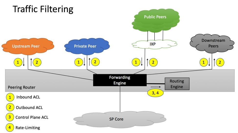 RFC7454 Traffic Filtering