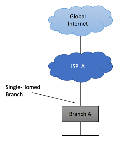 Enterprise BGP Internet Connectivity - Single Homed Site