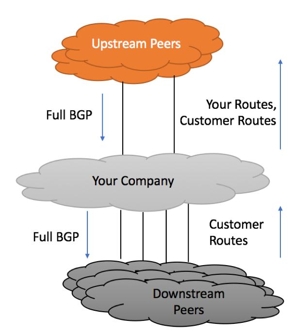 Upstream / Transit Peering