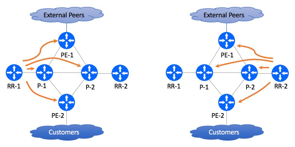 BGP-Free Core Migration Lab - IBGP Peering