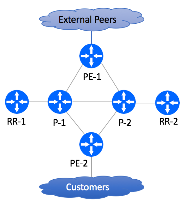 BGP-Free Core Migration Lab - EBGP Peering
