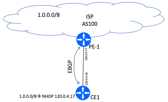 BGP Next-Hop Unchanged EBGP