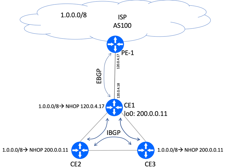 BGP Next-Hop Explained | BGP Help