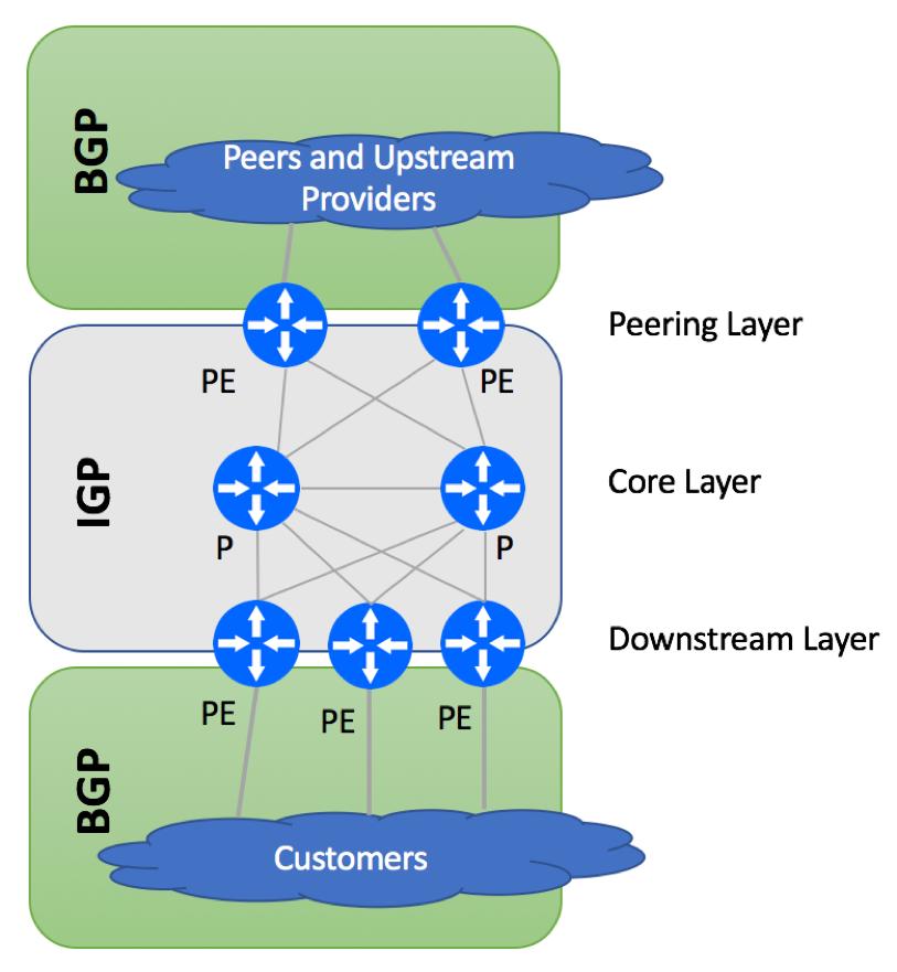 IGP vs EBGP