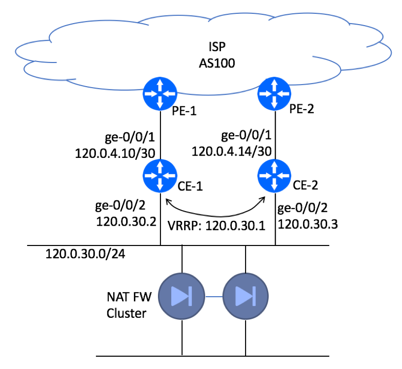 Juniper BGP High Availability Customer Site using AS-Prepend | BGP Help