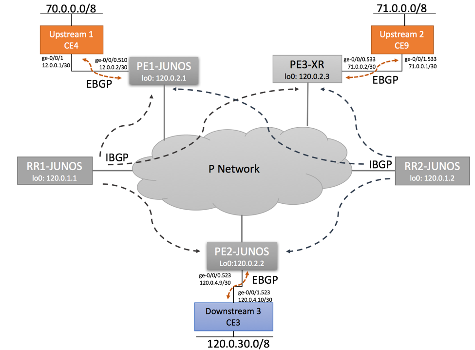 Segment Routing Interoperability - BGP Sessions
