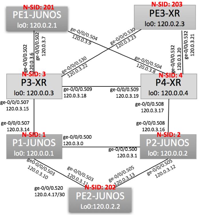 Segment Routing Cisco – Juniper Interop Design