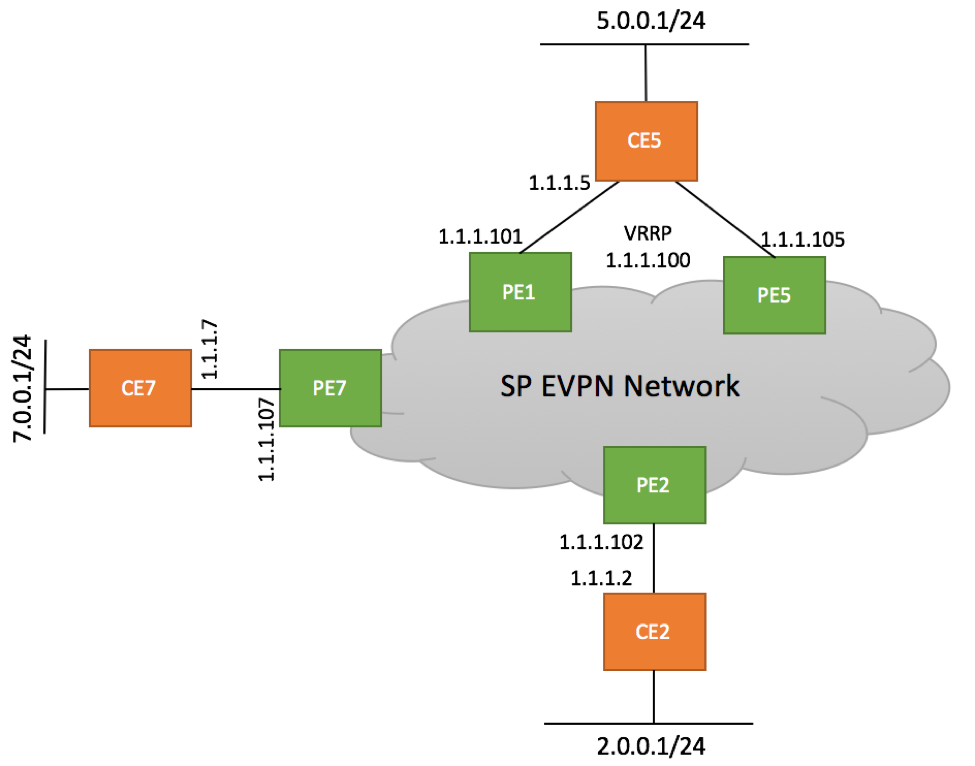 EVPN Type 5 Lab Topology