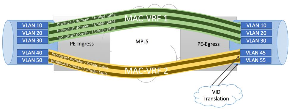 EVPN VLAN-Aware Bundle Service