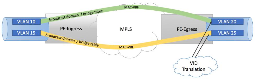 EVPN VLAN-Based Service
