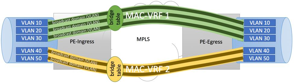 EVPN VLAN Bundle Service