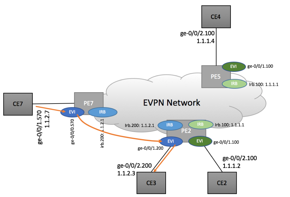 Inter-subnet routing in EVPN Environment - Scenario 1a