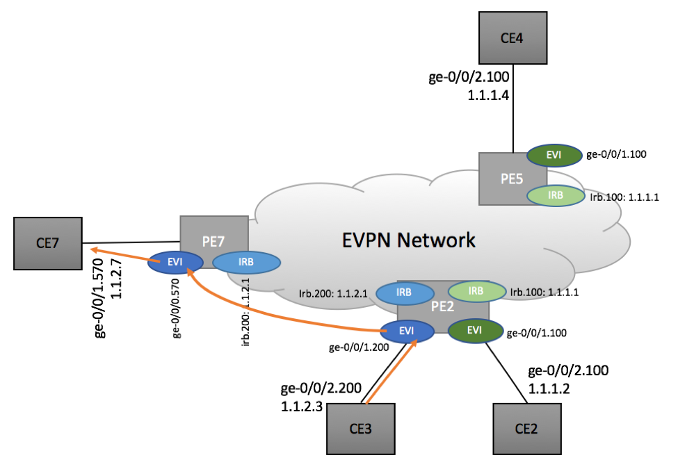Inter-subnet routing in EVPN Environment - Scenario 1b