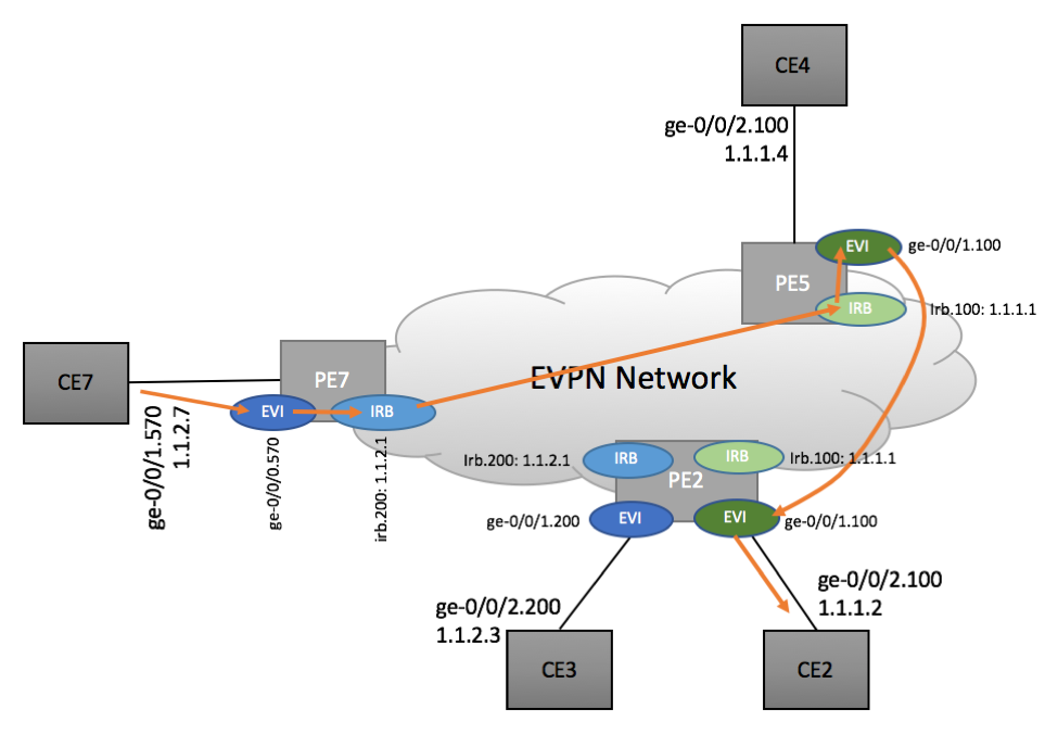 Inter-subnet routing in EVPN Environment - Scenario 2a
