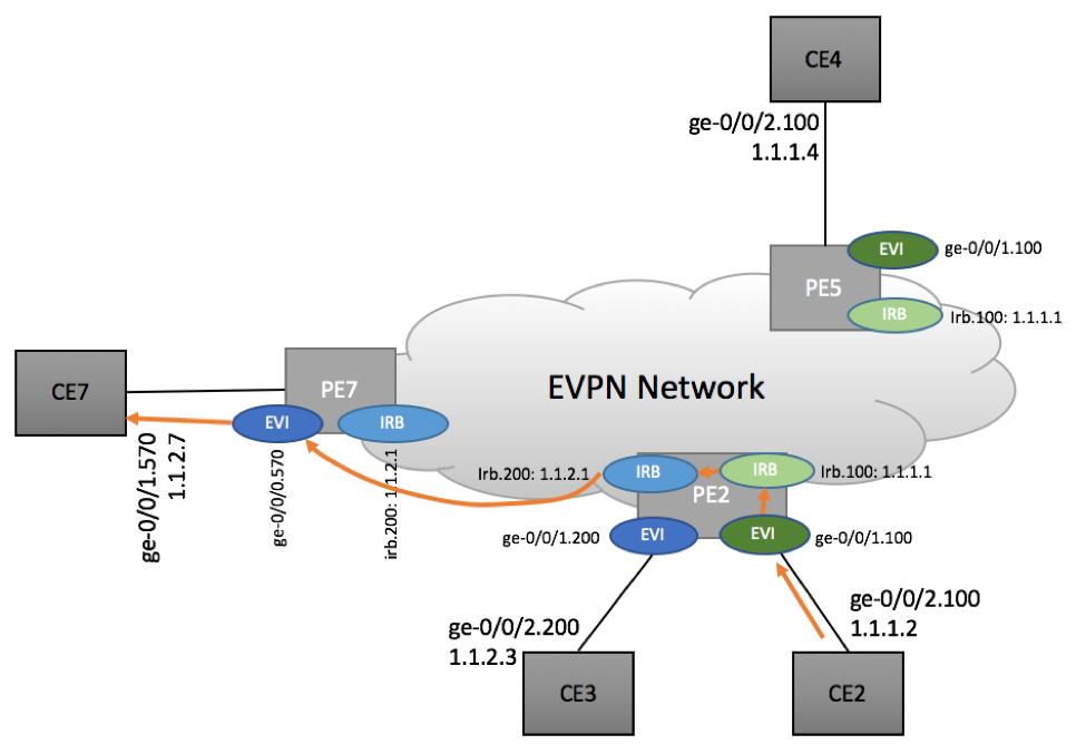 Inter-subnet routing in EVPN Environment - Scenario 2b