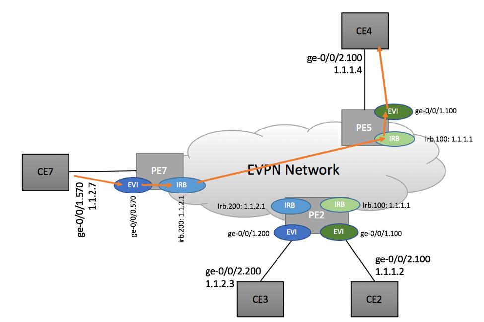 Inter-subnet routing in EVPN Environment - Scenario 3a