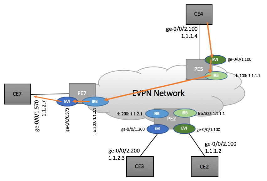 Inter-subnet routing in EVPN Environment - Scenario 3b