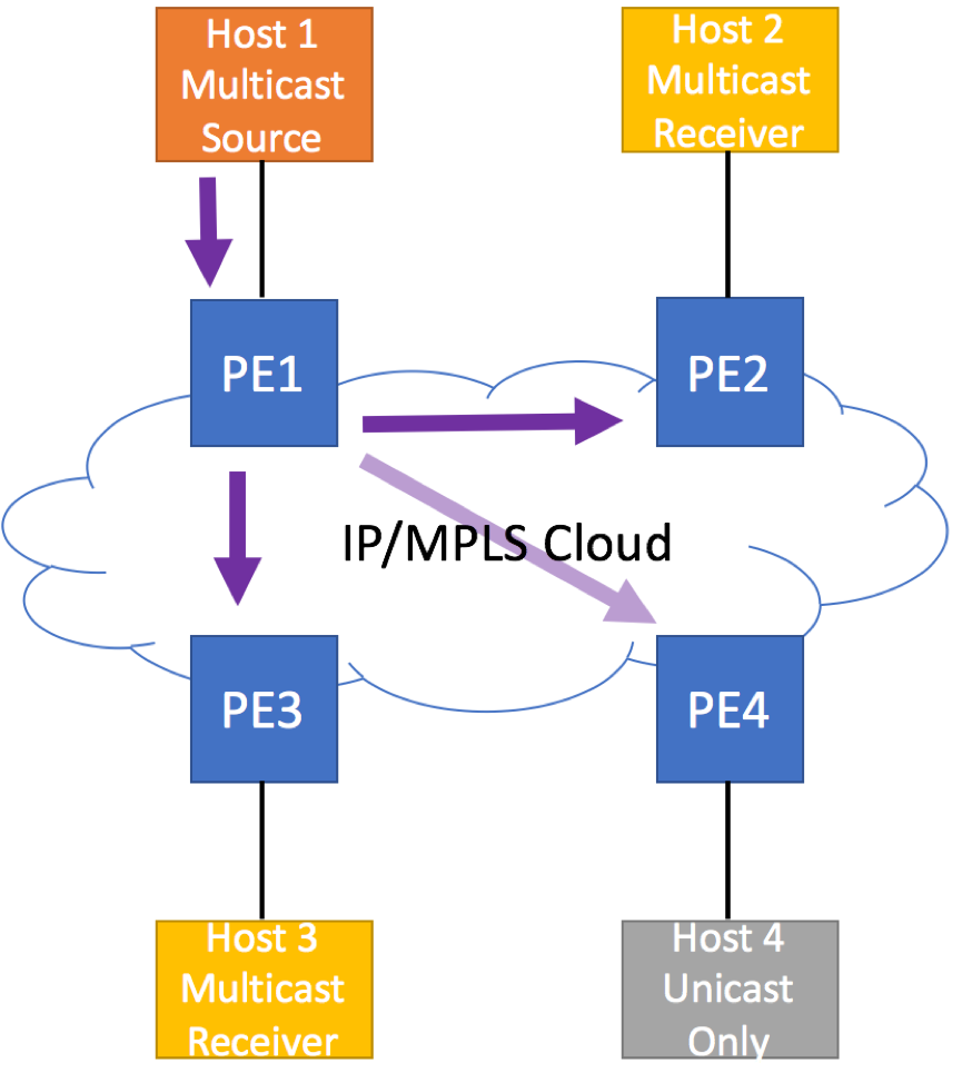 EVPN Need for IGMP Proxy - Suboptimal Multicast