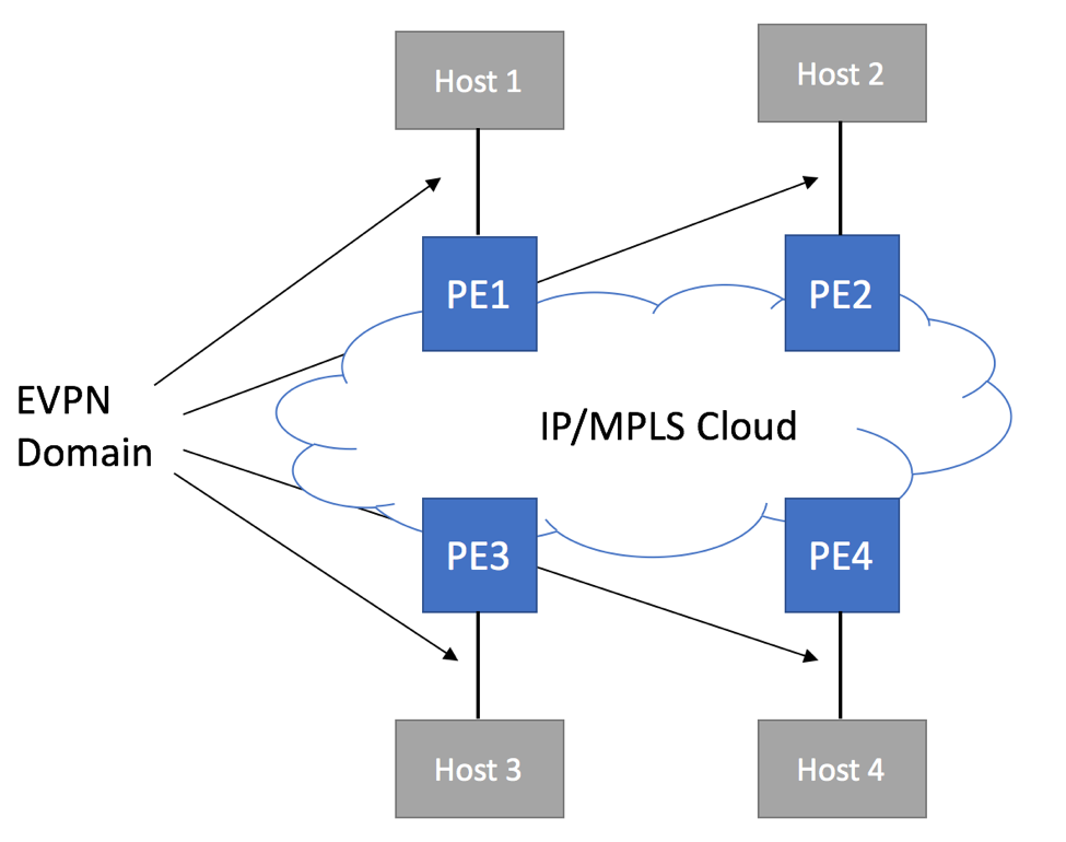 EVPN Need for IGMP Proxy - Logical Topology