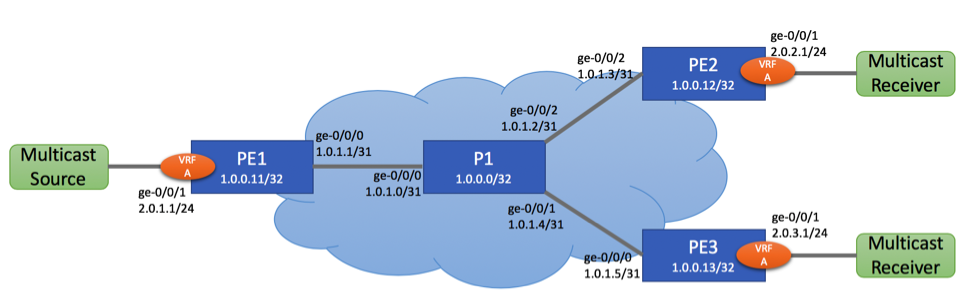Next Generation Multicast VPN (NG-MVPN) configuration